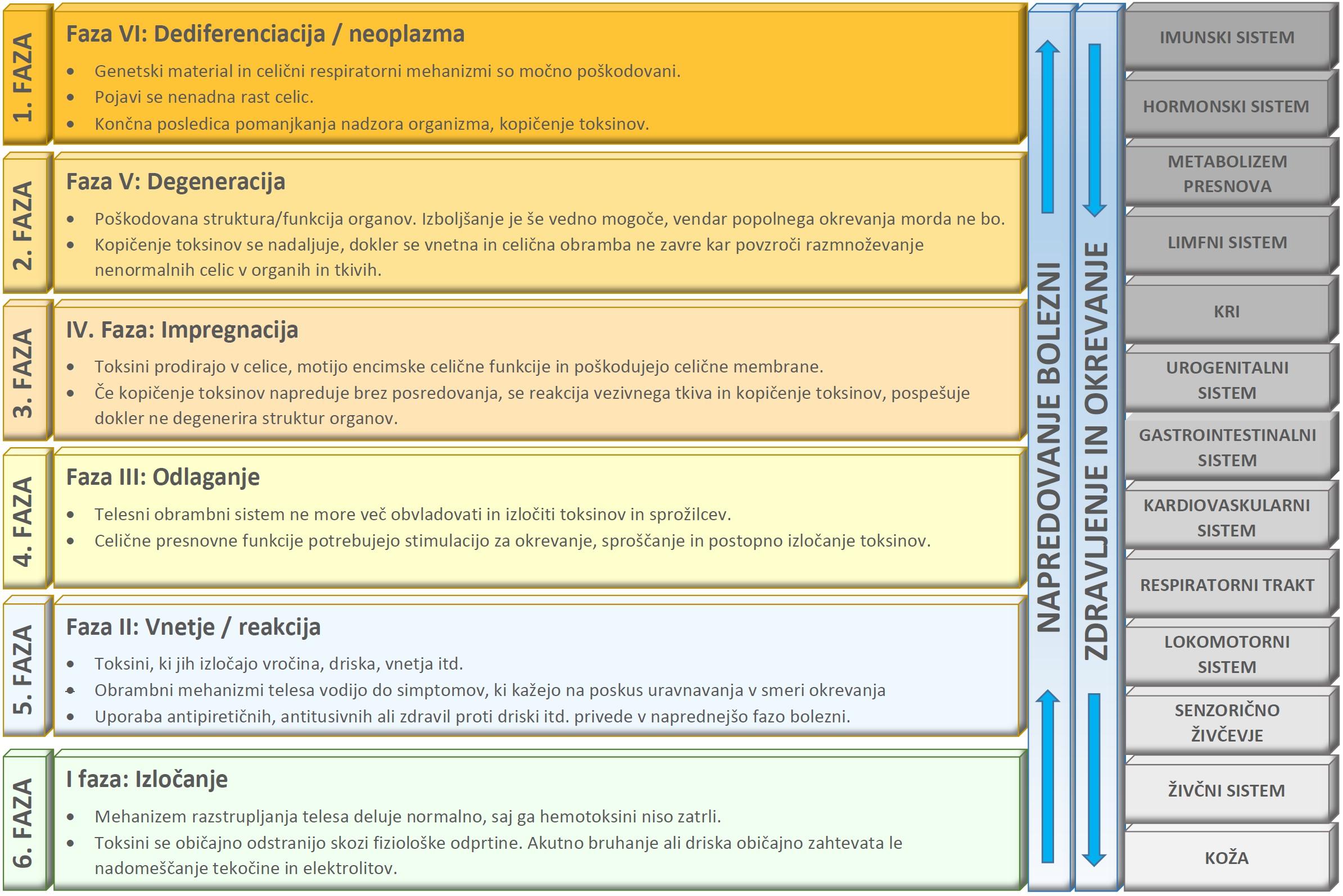 Regresija degenerativnih bolezni - TABELA III